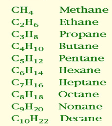 Organic chemistry help for myp 4 and 5 students since compounds in the same homologous series share the same general formula and have identical structures their physical and chemical properties are also altavistaventures Images