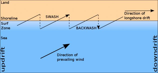 Image result for swash wave diagram